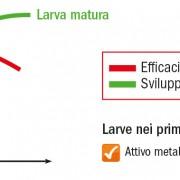 Grafico_efficacia